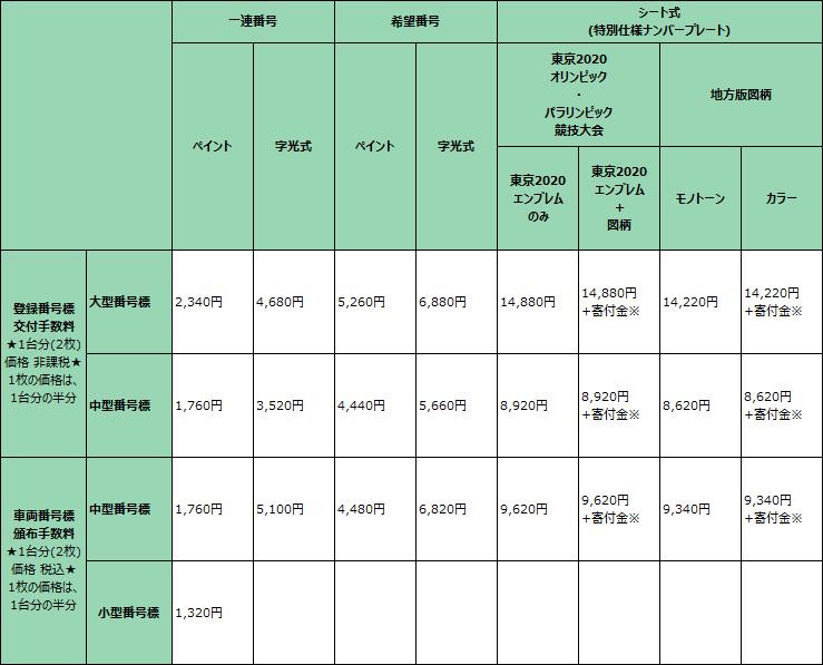 番号標交付・頒布手数料価格一覧表
